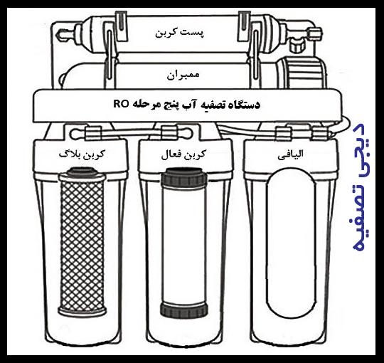 فیلتر های تصفیه آب